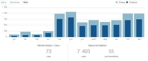 Statistiques du blog