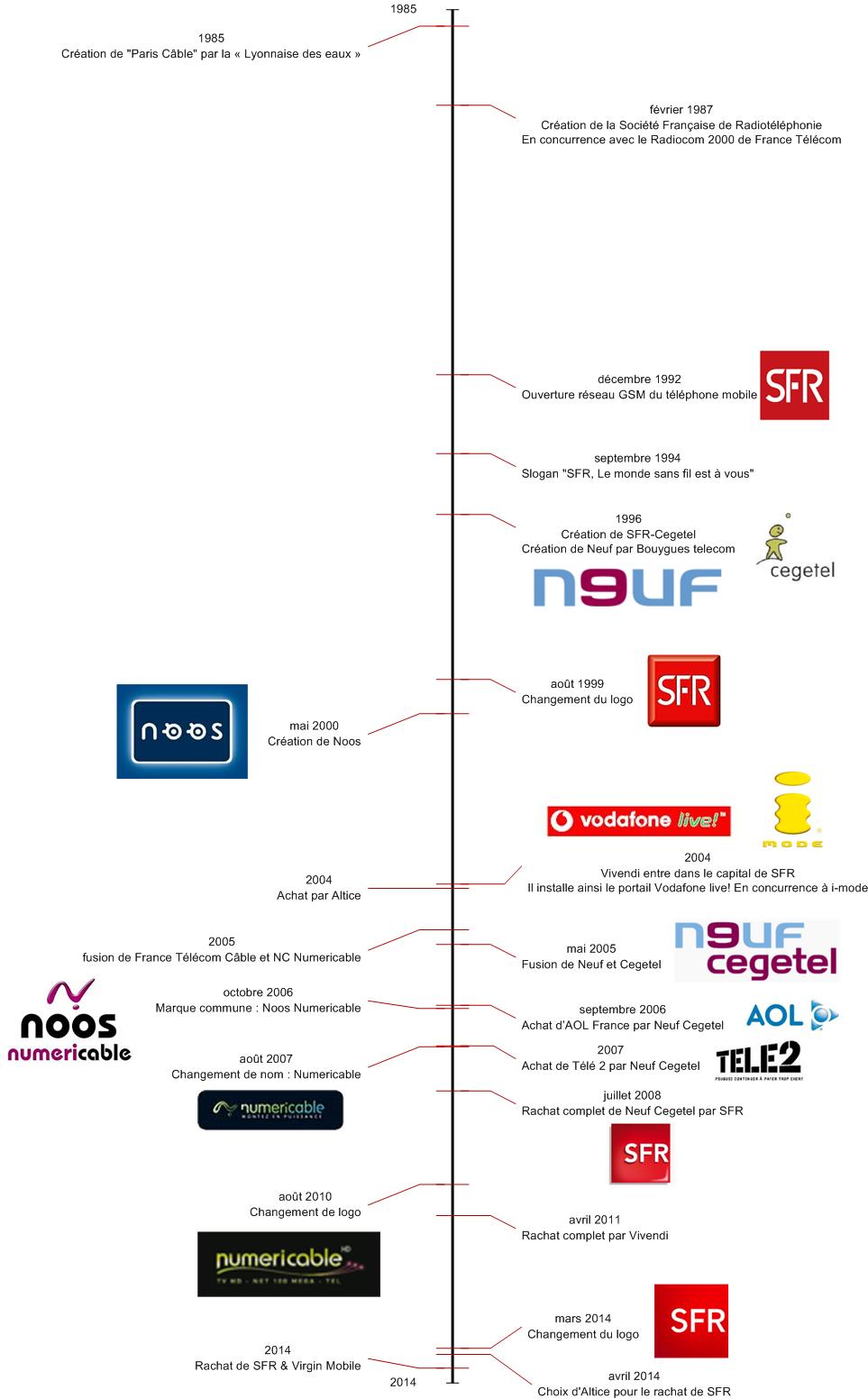 Histoire de Numericable et SFR